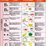 水溶性ビタミン一覧